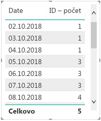 čo znamená 420 v dátumové údaje