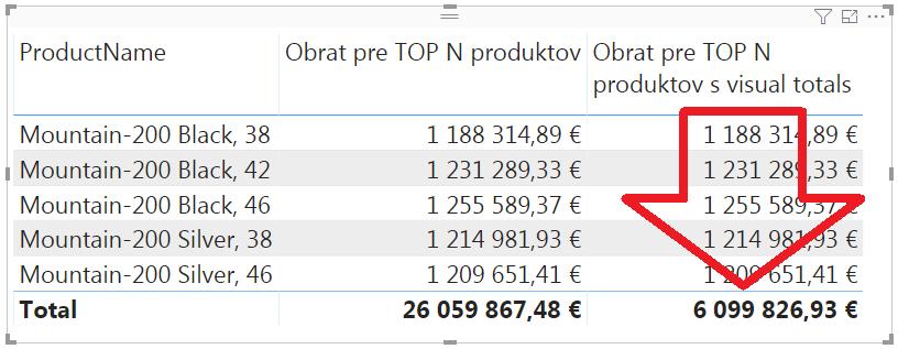 Visual totals v kontingenčke a tabuľke v jazyku DAX