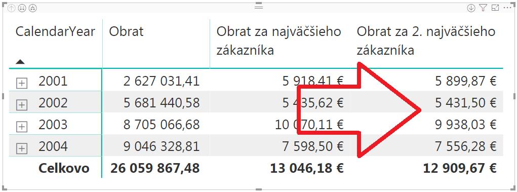 Druhá najväčšia hodnota v jazyku DAX