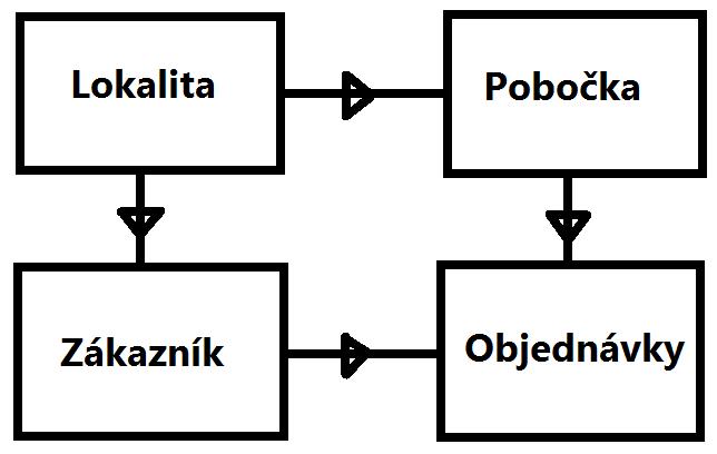 Problém dvojitej filtrovacej cesty v Power BI a PowerPivote