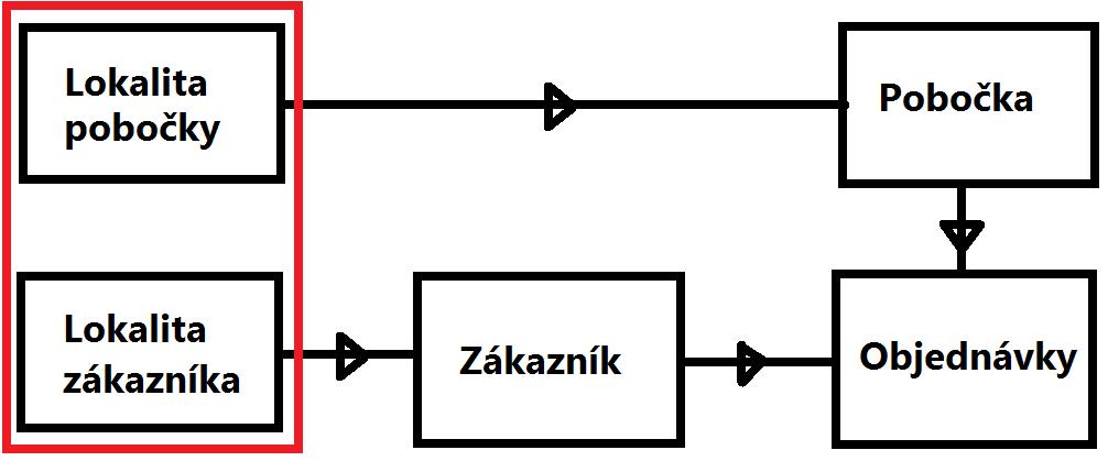 Riešenie pre problém dvojitej filtrovacej cesty v Power BI a PowerPivote