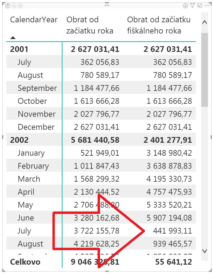 Kumulatívne ukazovatele za fiškálny rok cez DAX, v Power BI aj PowerPivote