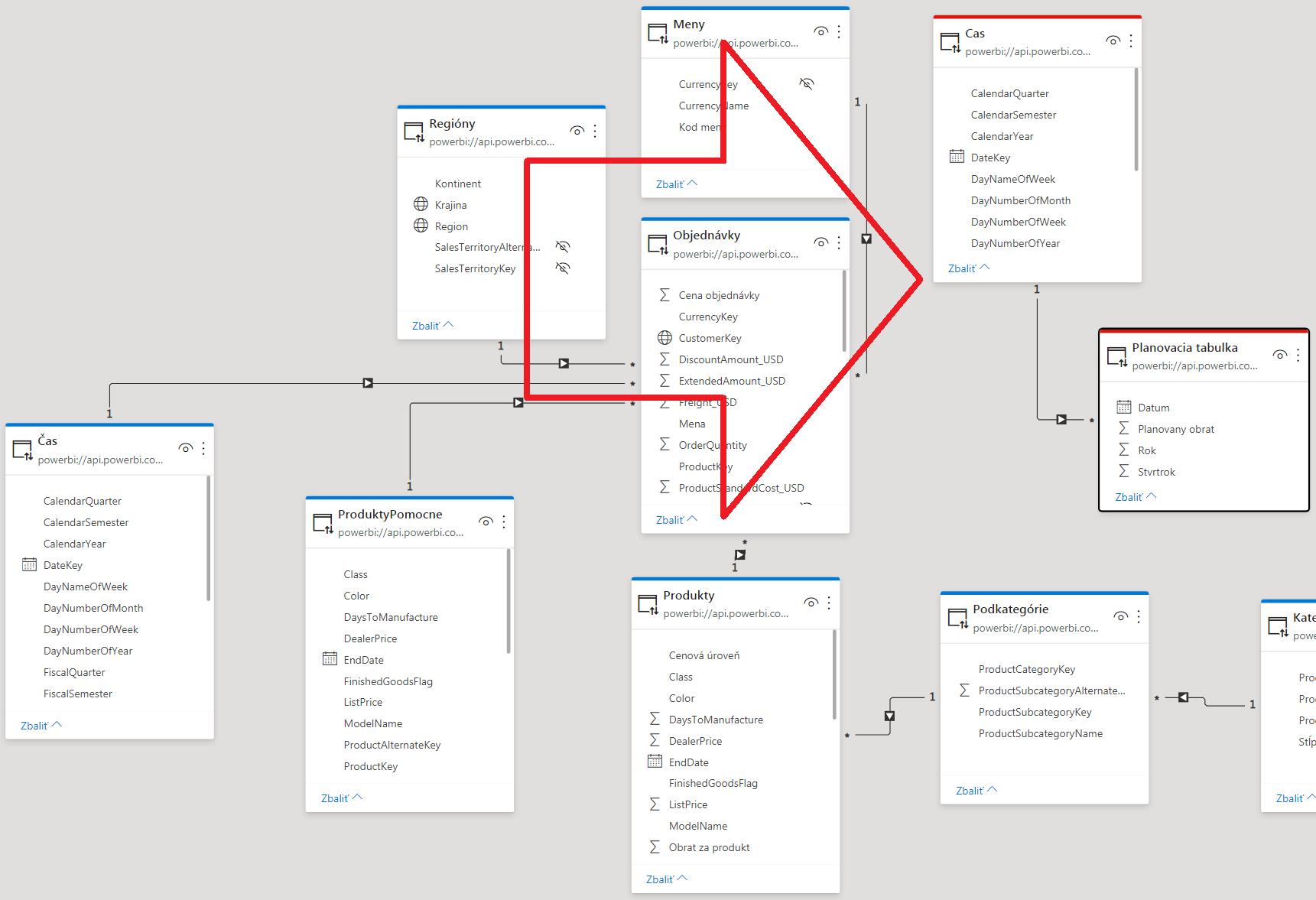 Power BI umožňuje kombinovať viaceré dátové modely v jednom reporte
