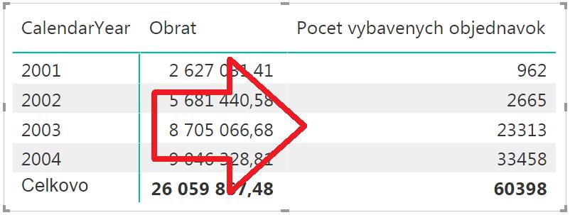 TREATAS funkcia v jazyku DAX v Power BI, virtuálne prepojenie medzi tabuľkami